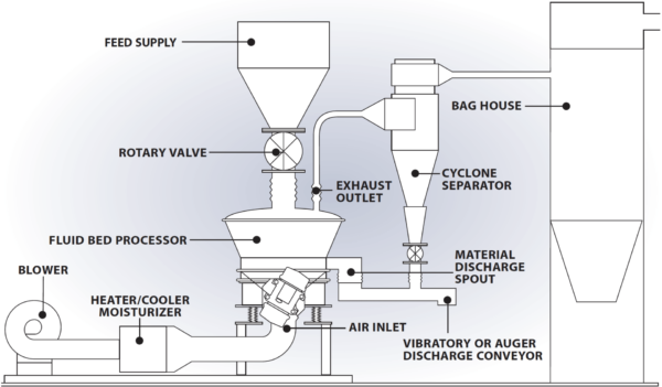 Fluid Bed Dryer Components
