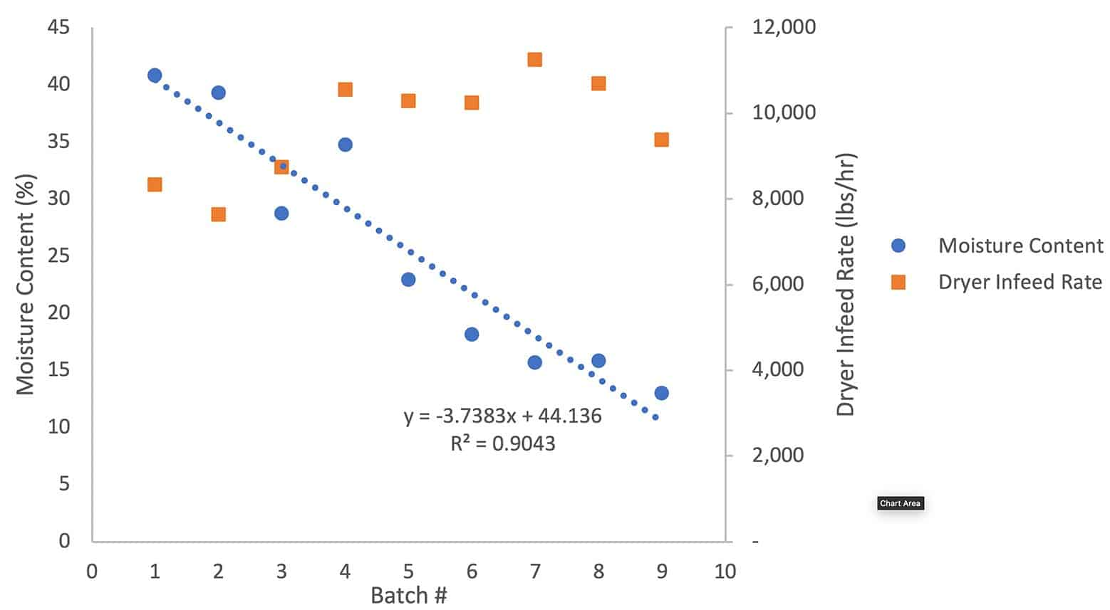 Hemp moisture content vs dryer infeed rate